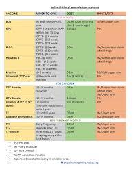 Indian National Immunization Schedule Notes Nursium Com