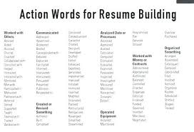 Cover Letter Power Words Cover Letter Words To Use Powerful In A ...