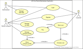 Car Rental Application The Use Case Diagram Of Lidi Car Rental Marketplace Application