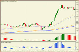 Red arrow (sell at the next candlestick). Trend Following Trading System Forex Strategies Forex Resources Forex Trading Free Forex Trading Signals And Fx Forecast