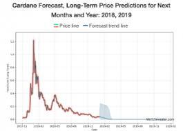 Cardano Price Chart Cardano Price Prediction Whats The Future Of Cardano
