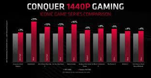 Nvidia Rtx 2060 2070 Super Better Gpu Performance Same