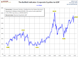 Gnp Chart Market Cap To Gdp An Updated Look At The Buffett Valuation