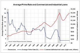 Macroeconomic Analysis And Forecast