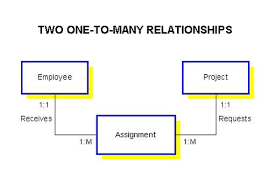 understanding relationships in e r diagrams    and splitting the many to many into two one to many relationships  the new entity assignment contains the primary keys of project and employee