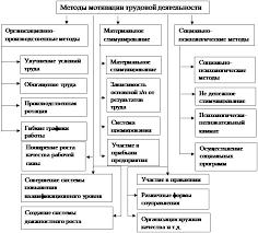 Курсовая работа Анализ формы власти на примере ОАО ПК quot  Рис 1 Методы мотивации труда работников