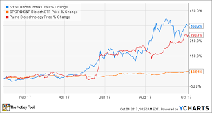 Bitcoin Vs Biotech Which Is The Smarter Investment The