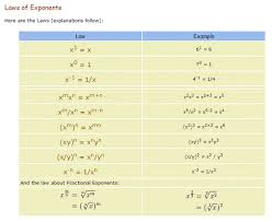 math laws math is fun laws of exponents emily beskis technology resource