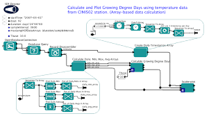 Uc Davis Ge Chart Window Based Aggregation Daks Uc Davis