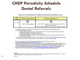 CHDP DIRECTOR/DEPUTY DIRECTOR TRAINING SECTION V - ppt download