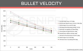 bullet velocity 243 win vs 270 win