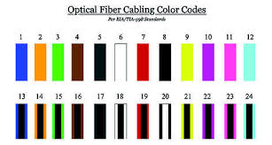 Fiber Optic Cable Color Code Chart Pdf Corning Accu Tech Introduction To Fiber Color Codes
