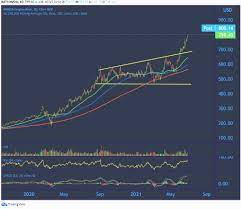 NVIDIA stock price powers to another ...