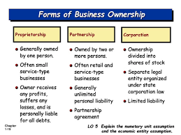 Business Ownership Types Three Main Forms Of Business Ownership Ronni Kaptanband Co