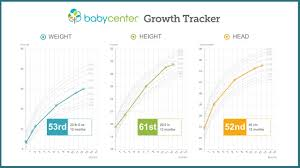 Wic Growth Charts New Healthy Height Weight Chart Konoplja Co