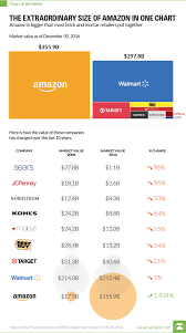 The Extraordinary Size Of Amazon In One Chart The Big Picture