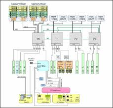 system block diagrams sun server x4 4 service manual block diagram powerpoint image an illustration showing the block diagram for a 4 cpu configuration