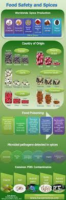 How To Verify Food Shelf Life Haccp Mentor