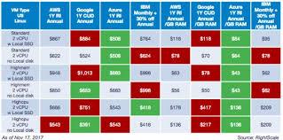 Aws Vs Azure Comparison Chart Cloud Pricing Comparison Aws Vs Microsoft Azure Vs Google
