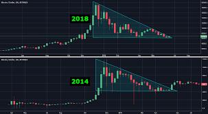 Bitcoin 2014 Vs 2018 Descending Triangle Similarities