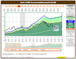 Gatorade Stock Chart Why Is Qualcomm An Attractive Buy Qualcomm Incorporated