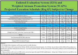 af form 910 enlisted evaluation and promotion systems implementation timeline