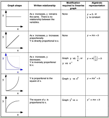 Graphing Linearization Ap Physics 1 Online