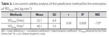 Analysis Of The Correlation Between Polar Fitness Test