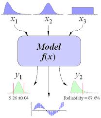 Monte Carlo Simulation Basics