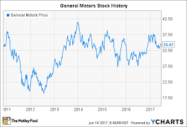Tesla Share Price History Chart General Motors Stock History Is The Automaker Doomed To