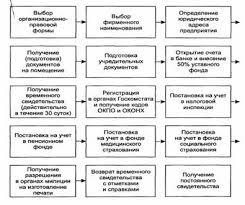 Курсовая работа Организационно правовые формы предпринимательства  Приложение 2 Этапы создания турфирмы