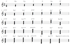 Diatonic Chord Progression Chart Theory What Are The Diatonic Extended Chords Of C Major