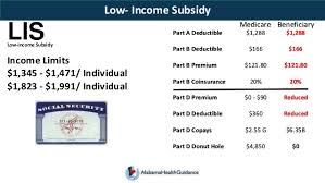 Medicare Low Income Subsidy Chart Medicare 101 Dan 2017 V 2