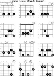 Dobro Chord Chart Chord Diagrams For Dobro B Minor