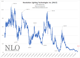 Chart Of The Day Revolution Lighting Technologies New Low