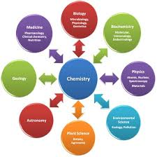 "why is chemistry called ""the central science"" brainscape blog"