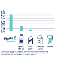 Ensure Rapid Hydration Electrolyte Powder Drink Mix