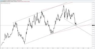 Dailyfx Eurusd Chart Eur Usd Flirts With Monthly Close Under 30 Year Trendline