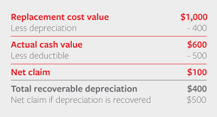 What Is Depreciation In Insurance Claims Travelers Insurance