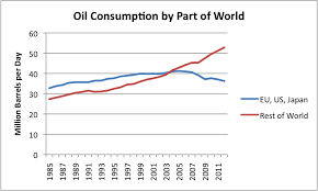 Figure 10 Oil Consumption By Part Of The World Based On