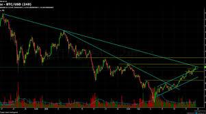 Bitcoin Chart Analysis Feb 20 Planet Crypto Currencies