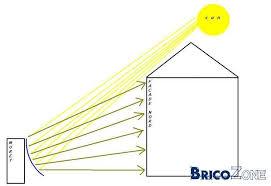 reflecteur solaire maison home review fzl99