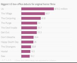 Biggest Us Box Office Debuts For Original Horror Films