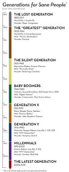 fuck you i m not a millennial patrick hipp medium