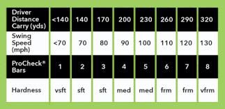 Golf Ball Compression Chart 2019 Procheck Golf Ball Compression Gage Review Golf Gear Box