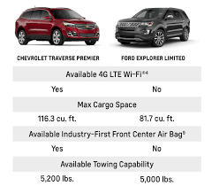 Chevy Cruze Comparison Chart Compare Chevrolet And Ford Vehicles Weseloh Chevrolet