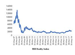 Bse Realty Index Chart Revival Of Ipos In Indian Real Estate