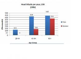 Heart Attack Chart The Chart Indicates The Number Of People Who Have Heart