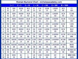 Image Result For Roman Numerals 1 1000 Roman Numerals