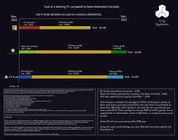 Gaming Pc Comparison Chart Debate Pc Gaming Pro Vs Console Gaming Con Debate Org